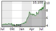 KOBE STEEL LTD Chart 1 Jahr