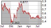 KODIAK COPPER CORP Chart 1 Jahr