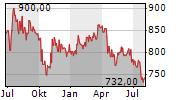 KOEBENHAVNS LUFTHAVNE A/S Chart 1 Jahr