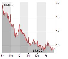 KOENIG & BAUER AG Chart 1 Jahr