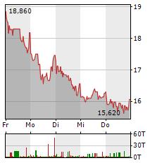 KOENIG & BAUER Aktie 1-Woche-Intraday-Chart