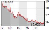 KOENIG & BAUER AG 1-Woche-Intraday-Chart