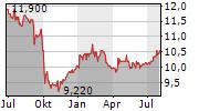 KOFOLA CESKOSLOVENSKO AS Chart 1 Jahr