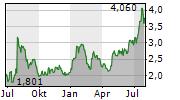 KOGAN.COM LTD Chart 1 Jahr