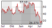 KOHLS CORPORATION Chart 1 Jahr