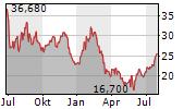 KOHLS CORPORATION Chart 1 Jahr