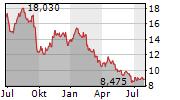 KOJAMO OYJ Chart 1 Jahr