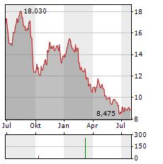 KOJAMO Aktie Chart 1 Jahr