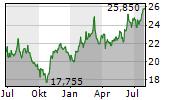KOMATSU LTD Chart 1 Jahr