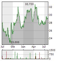 KOMERCNI BANKA AS Jahres Chart