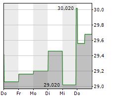 KOMERCNI BANKA AS Chart 1 Jahr