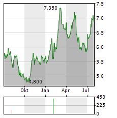 KOMORI Aktie Chart 1 Jahr