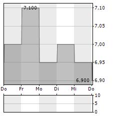 KOMORI Aktie 1-Woche-Intraday-Chart