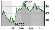 KONE OYJ Chart 1 Jahr