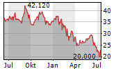 KONECRANES OYJ Chart 1 Jahr