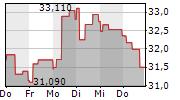 KONECRANES OYJ 1-Woche-Intraday-Chart