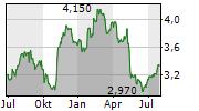 KONICA MINOLTA INC Chart 1 Jahr