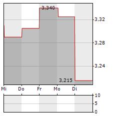 KONICA MINOLTA Aktie 1-Woche-Intraday-Chart