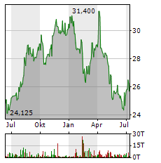 AHOLD DELHAIZE Aktie Chart 1 Jahr