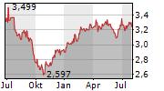 KONINKLIJKE KPN NV Chart 1 Jahr