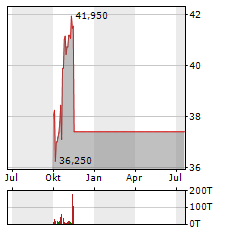 PHILIPS Aktie Chart 1 Jahr