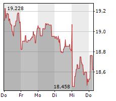 KONINKLIJKE PHILIPS NV Chart 1 Jahr
