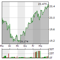 PHILIPS Aktie 5-Tage-Chart