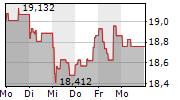 KONINKLIJKE PHILIPS NV 1-Woche-Intraday-Chart