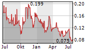 KOOTENAY SILVER INC Chart 1 Jahr