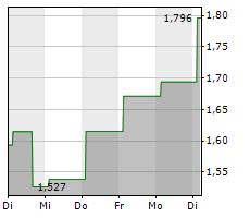 KOPIN CORPORATION Chart 1 Jahr