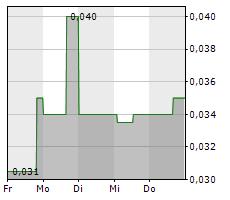 KORE MINING LTD Chart 1 Jahr
