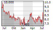 KOREA ELECTRIC POWER CORPORATION ADR Chart 1 Jahr