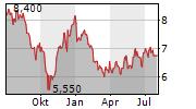 KOREA ELECTRIC POWER CORPORATION ADR Chart 1 Jahr