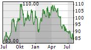 KOSE CORPORATION Chart 1 Jahr