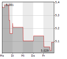 KOSMOS ENERGY LTD Chart 1 Jahr