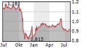 KOWLOON DEVELOPMENT CO LTD Chart 1 Jahr