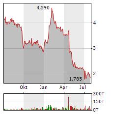 KPS Aktie Chart 1 Jahr