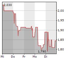 KPS AG Chart 1 Jahr