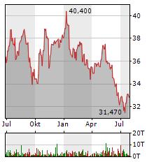 KRAFT HEINZ COMPANY Jahres Chart