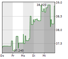 KRAFT HEINZ COMPANY Chart 1 Jahr