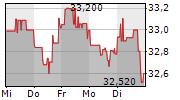 KRAFT HEINZ COMPANY 1-Woche-Intraday-Chart