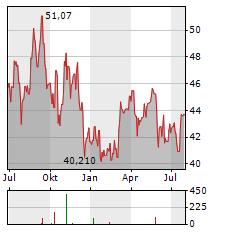 KROGER Aktie Chart 1 Jahr
