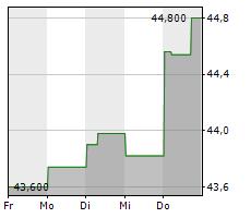 KROGER CO Chart 1 Jahr