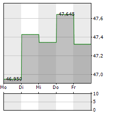 KROGER Aktie 1-Woche-Intraday-Chart