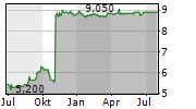 KROMI LOGISTIK AG Chart 1 Jahr