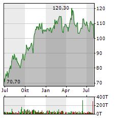 KRONES Aktie Chart 1 Jahr