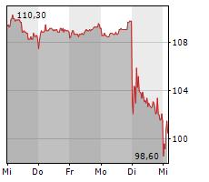 KRONES AG Chart 1 Jahr
