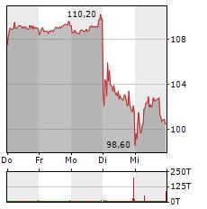KRONES Aktie 1-Woche-Intraday-Chart