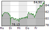 KRONES AG 1-Woche-Intraday-Chart