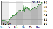 KRONES AG 5-Tage-Chart